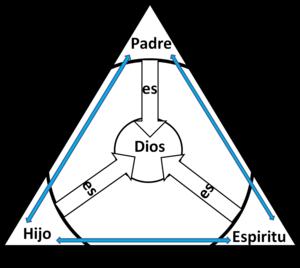 La+Trinidad+Triangulo